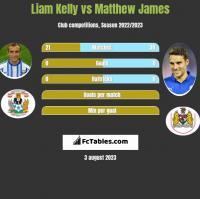 Liam Kelly vs Matthew James h2h player stats