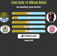 Liam Kelly vs Mikael Ndjoli h2h player stats