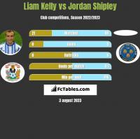 Liam Kelly vs Jordan Shipley h2h player stats