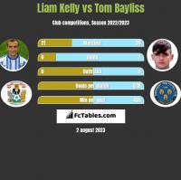 Liam Kelly vs Tom Bayliss h2h player stats