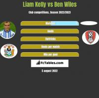 Liam Kelly vs Ben Wiles h2h player stats