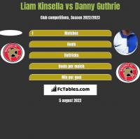 Liam Kinsella vs Danny Guthrie h2h player stats