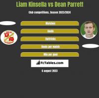 Liam Kinsella vs Dean Parrett h2h player stats