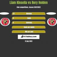 Liam Kinsella vs Rory Holden h2h player stats