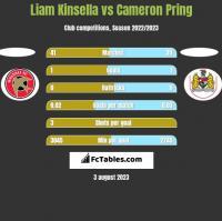 Liam Kinsella vs Cameron Pring h2h player stats