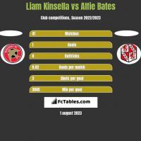 Liam Kinsella vs Alfie Bates h2h player stats