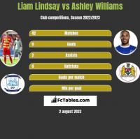 Liam Lindsay vs Ashley Williams h2h player stats
