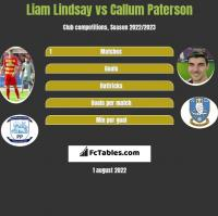 Liam Lindsay vs Callum Paterson h2h player stats