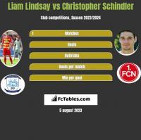 Liam Lindsay vs Christopher Schindler h2h player stats