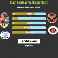 Liam Lindsay vs Danny Batth h2h player stats