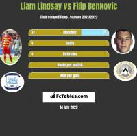 Liam Lindsay vs Filip Benkovic h2h player stats