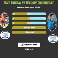 Liam Lindsay vs Gregory Cunningham h2h player stats