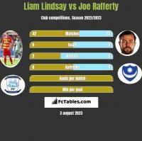 Liam Lindsay vs Joe Rafferty h2h player stats