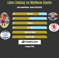 Liam Lindsay vs Matthew Clarke h2h player stats