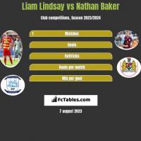 Liam Lindsay vs Nathan Baker h2h player stats