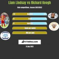 Liam Lindsay vs Richard Keogh h2h player stats