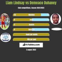 Liam Lindsay vs Demeaco Duhaney h2h player stats