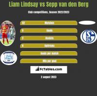 Liam Lindsay vs Sepp van den Berg h2h player stats