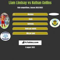 Liam Lindsay vs Nathan Collins h2h player stats