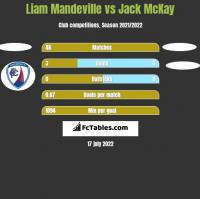 Liam Mandeville vs Jack McKay h2h player stats