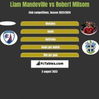 Liam Mandeville vs Robert Milsom h2h player stats