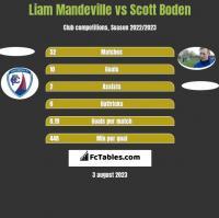 Liam Mandeville vs Scott Boden h2h player stats