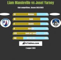 Liam Mandeville vs Josef Yarney h2h player stats