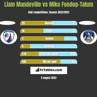 Liam Mandeville vs Mike Fondop-Talum h2h player stats