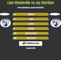 Liam Mandeville vs Jay Sheridan h2h player stats