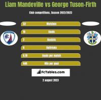 Liam Mandeville vs George Tuson-Firth h2h player stats