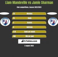 Liam Mandeville vs Jamie Sharman h2h player stats