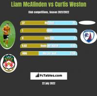 Liam McAlinden vs Curtis Weston h2h player stats
