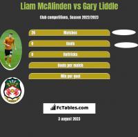 Liam McAlinden vs Gary Liddle h2h player stats