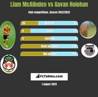 Liam McAlinden vs Gavan Holohan h2h player stats