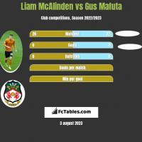 Liam McAlinden vs Gus Mafuta h2h player stats