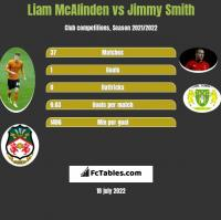 Liam McAlinden vs Jimmy Smith h2h player stats