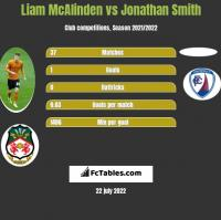 Liam McAlinden vs Jonathan Smith h2h player stats