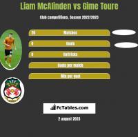 Liam McAlinden vs Gime Toure h2h player stats