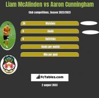 Liam McAlinden vs Aaron Cunningham h2h player stats