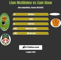 Liam McAlinden vs Liam Shaw h2h player stats
