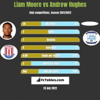 Liam Moore vs Andrew Hughes h2h player stats
