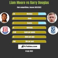 Liam Moore vs Barry Douglas h2h player stats