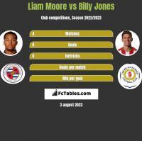 Liam Moore vs Billy Jones h2h player stats
