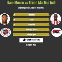 Liam Moore vs Bruno Martins Indi h2h player stats