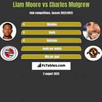 Liam Moore vs Charles Mulgrew h2h player stats