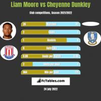 Liam Moore vs Cheyenne Dunkley h2h player stats