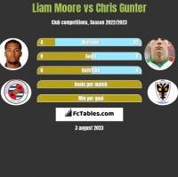 Liam Moore vs Chris Gunter h2h player stats