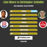 Liam Moore vs Christopher Schindler h2h player stats