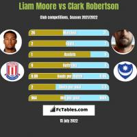 Liam Moore vs Clark Robertson h2h player stats