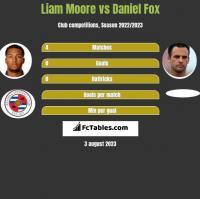 Liam Moore vs Daniel Fox h2h player stats
